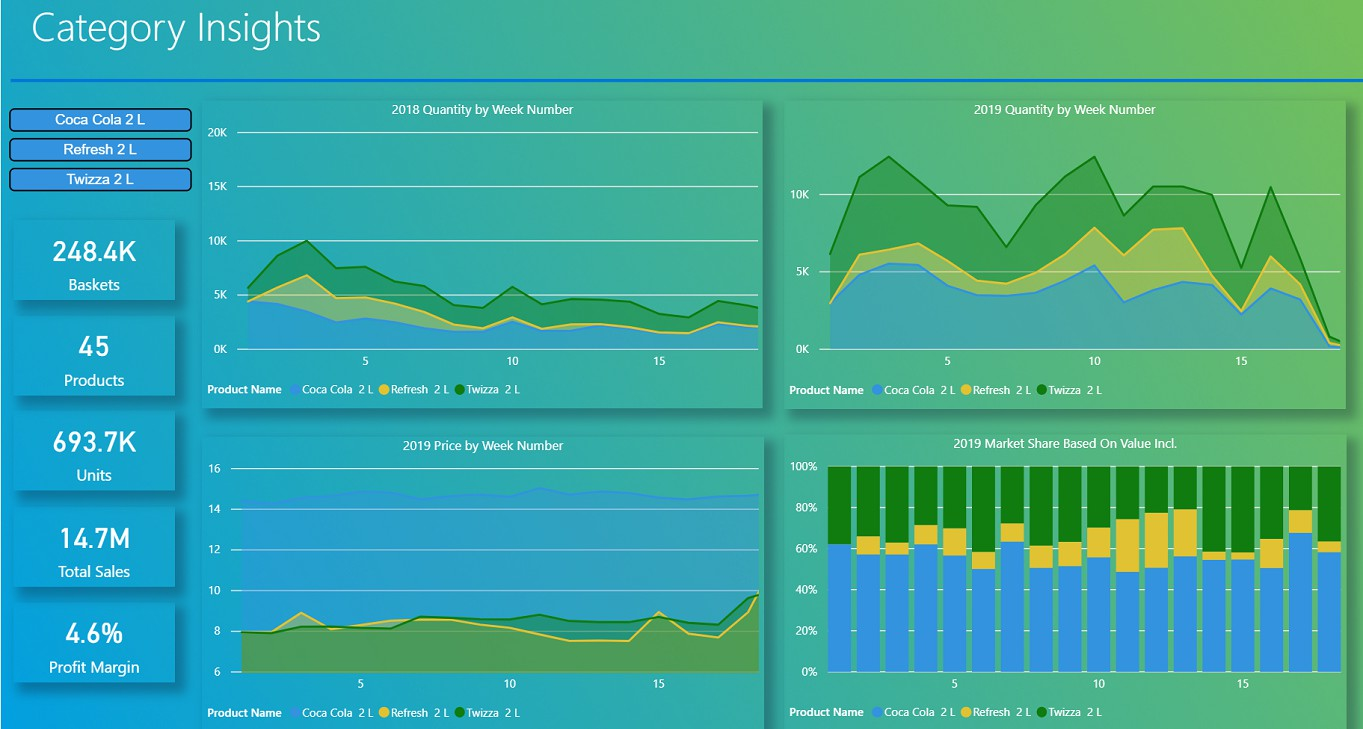 Category Insights dashboard